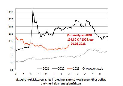 Heizölpreis-Chart