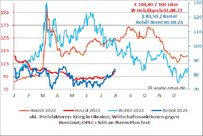 Rohölpreis-Chart